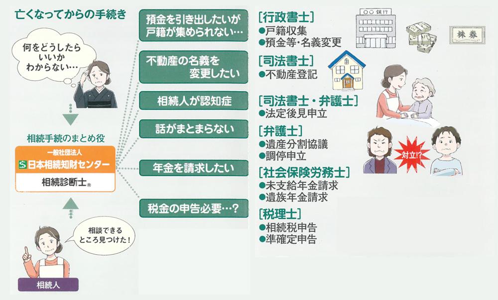 日本相続知財センター